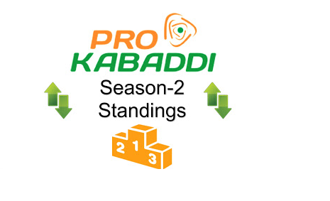 Pro Kabaddi 2015 League Table Points on 30th July