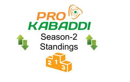 Pro Kabaddi 2015 League Table Points on 11th August