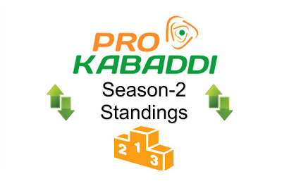 Pro Kabaddi 2015 League Table Points on 1st August