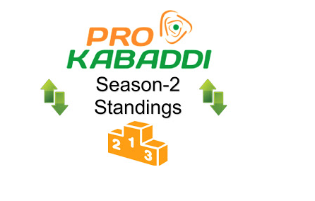 Pro Kabaddi 2015 League Table Points on 6th August