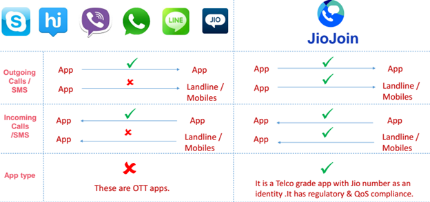 Jio Join VoLTE Application 1