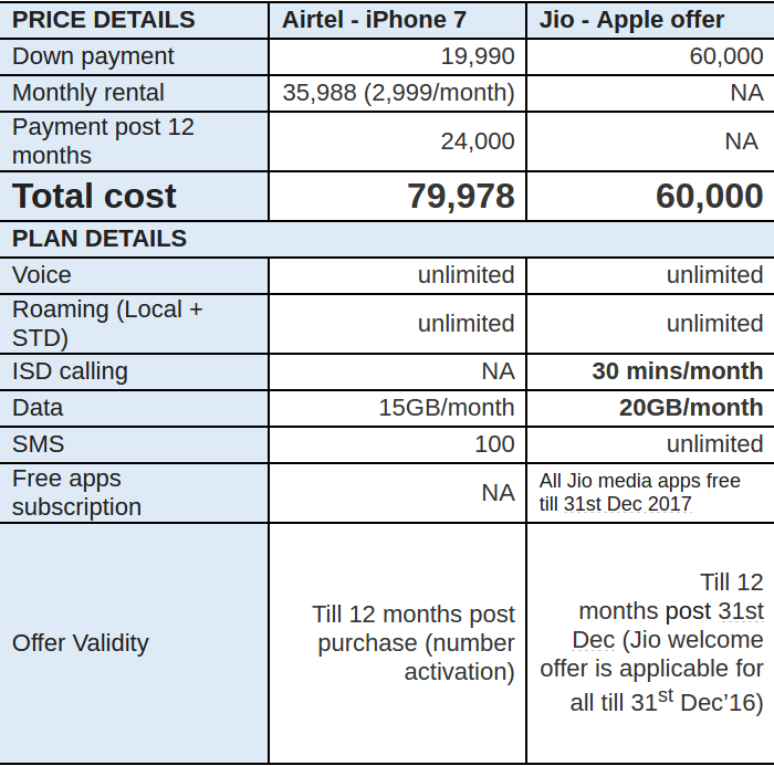 reliance-jio-vs-airtel-offer-for-iphone