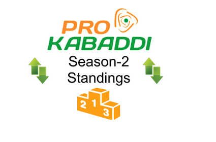 Pro Kabaddi 2015 League Table Points on 17th August