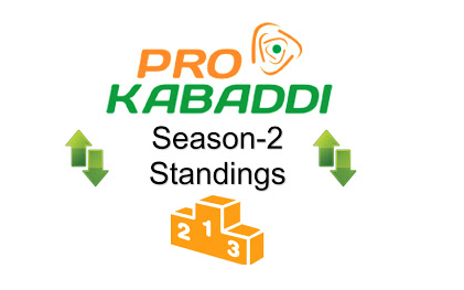 Pro Kabaddi 2015 League Table Points on 19th August