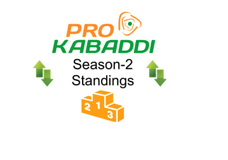 Pro Kabaddi 2015 League Table Points on 2nd August