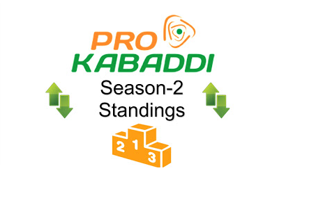 Pro Kabaddi 2015 League Table Points on 3rd August