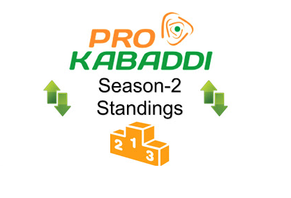Pro Kabaddi 2015 League Table Points on 4th August