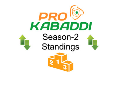 Pro Kabaddi 2015 League Table Points on 5th August