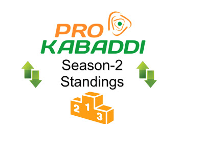 Pro Kabaddi 2015 League Table Points on 7th August