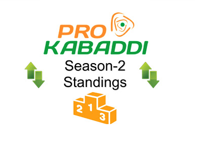 Pro Kabaddi 2015 League Table Points on 9th August