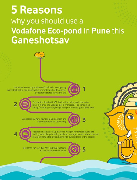 5 Reasons to use A Vodafone Eco-Pond in Pune: Ganeshotsav